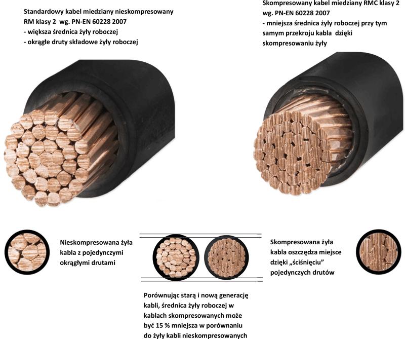 kable skompresowane RMC